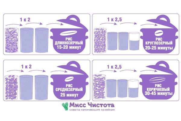 temps de cuisson du riz